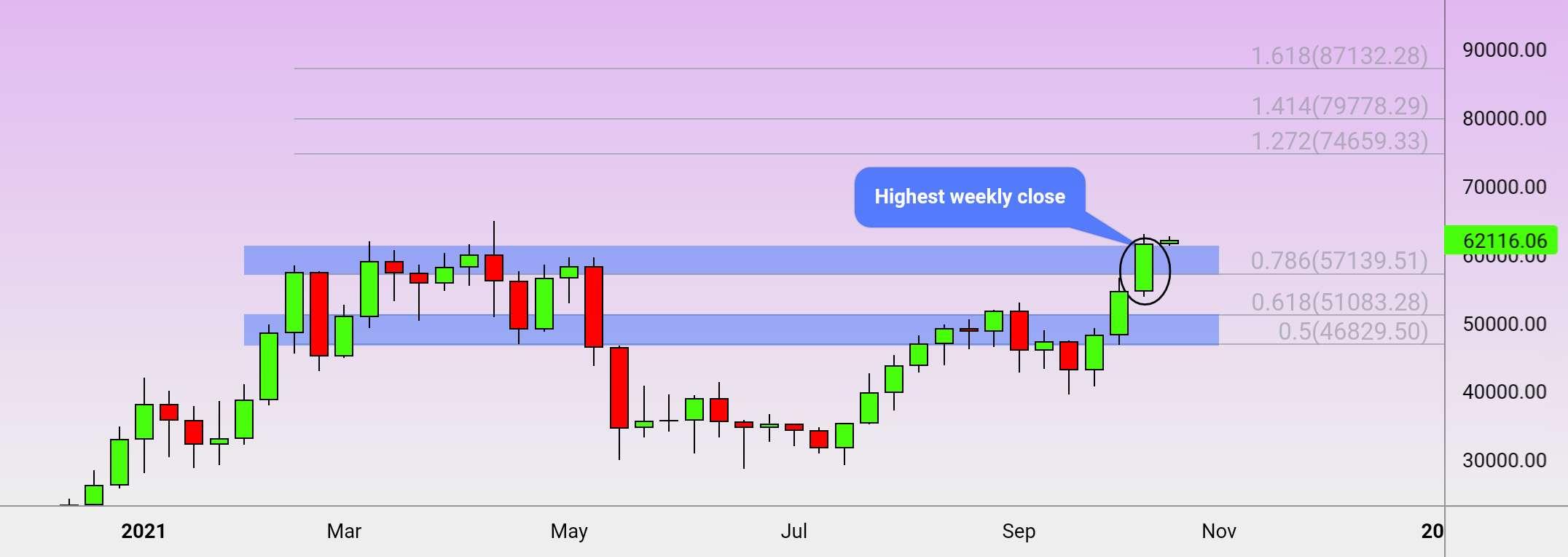 بسته شدن بالاترین هفته BTC