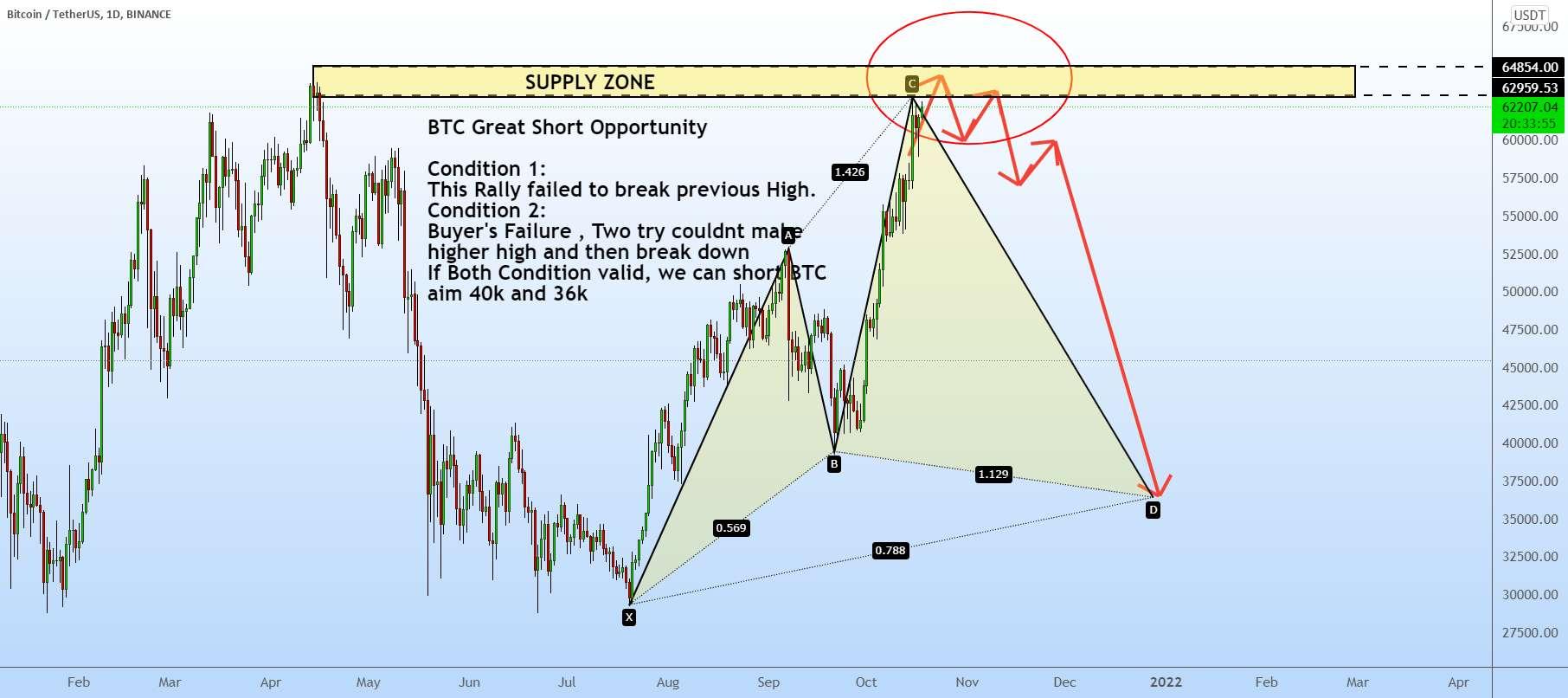 BTC فرصت کوتاه بزرگ